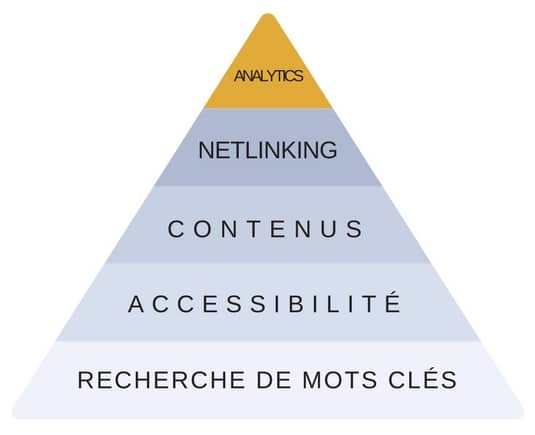Les 5 clefs du référencement naturel à Orléans